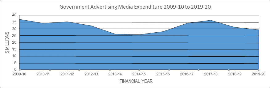 media expenditure graph